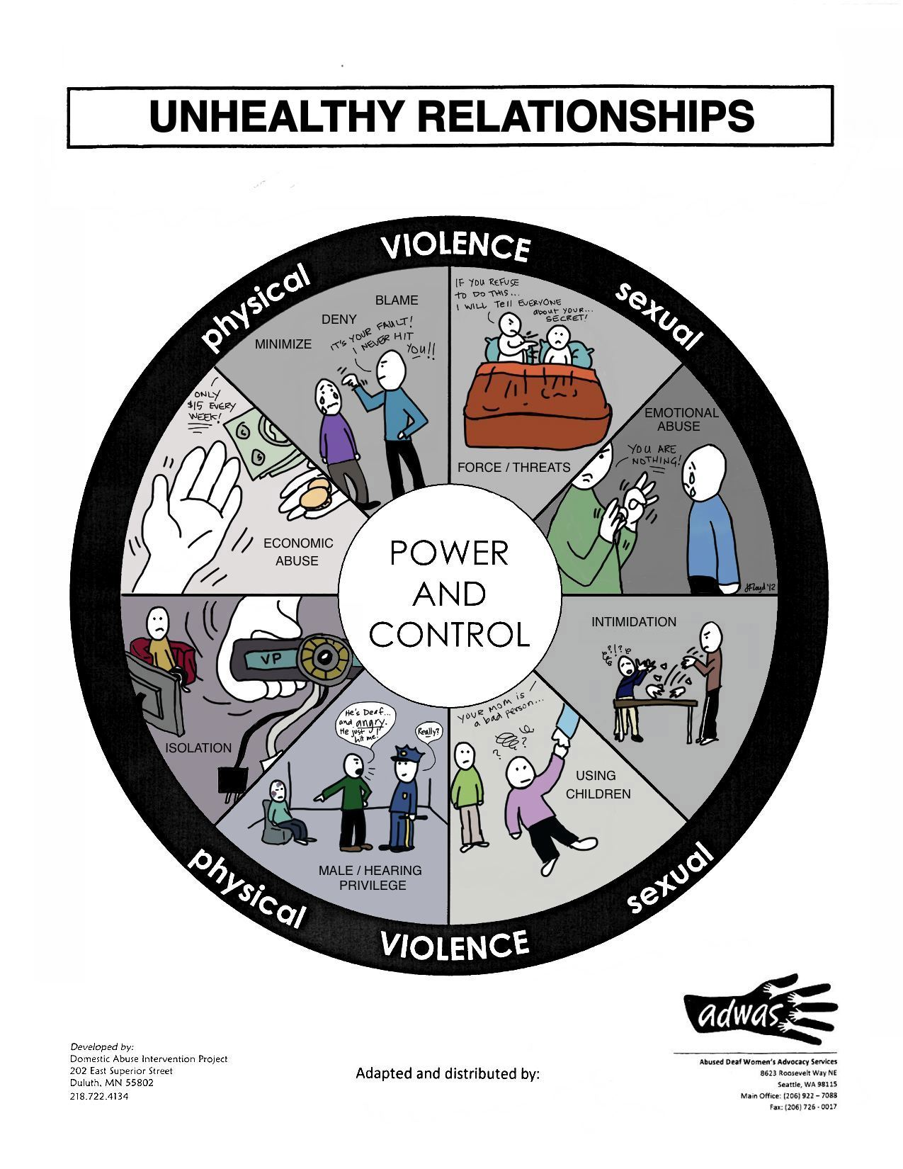 power and control in dating relationships Abusive relationships don't always include physical violence check out this power & control wheel to learn how people can be abused so you can spot the early warning signs and get out.